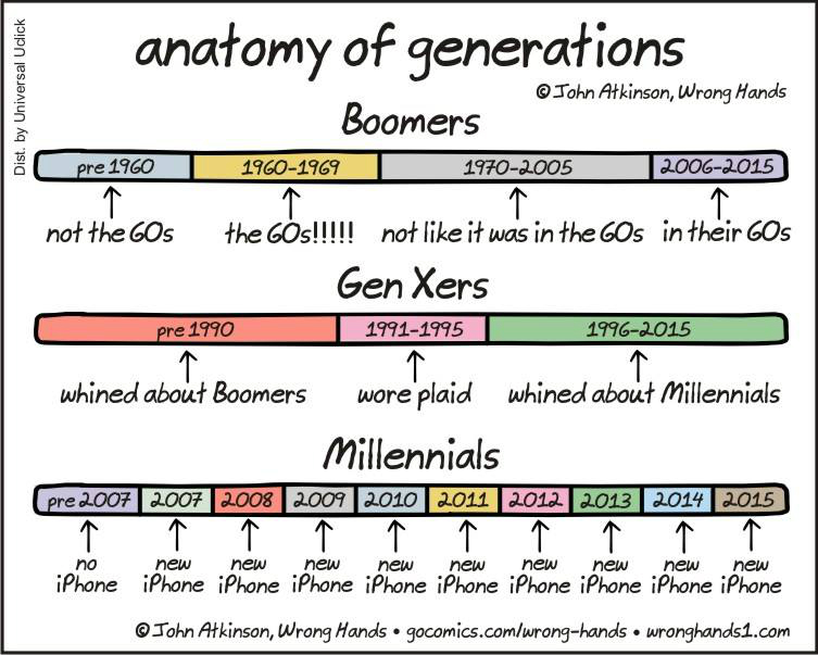 How each generation matures